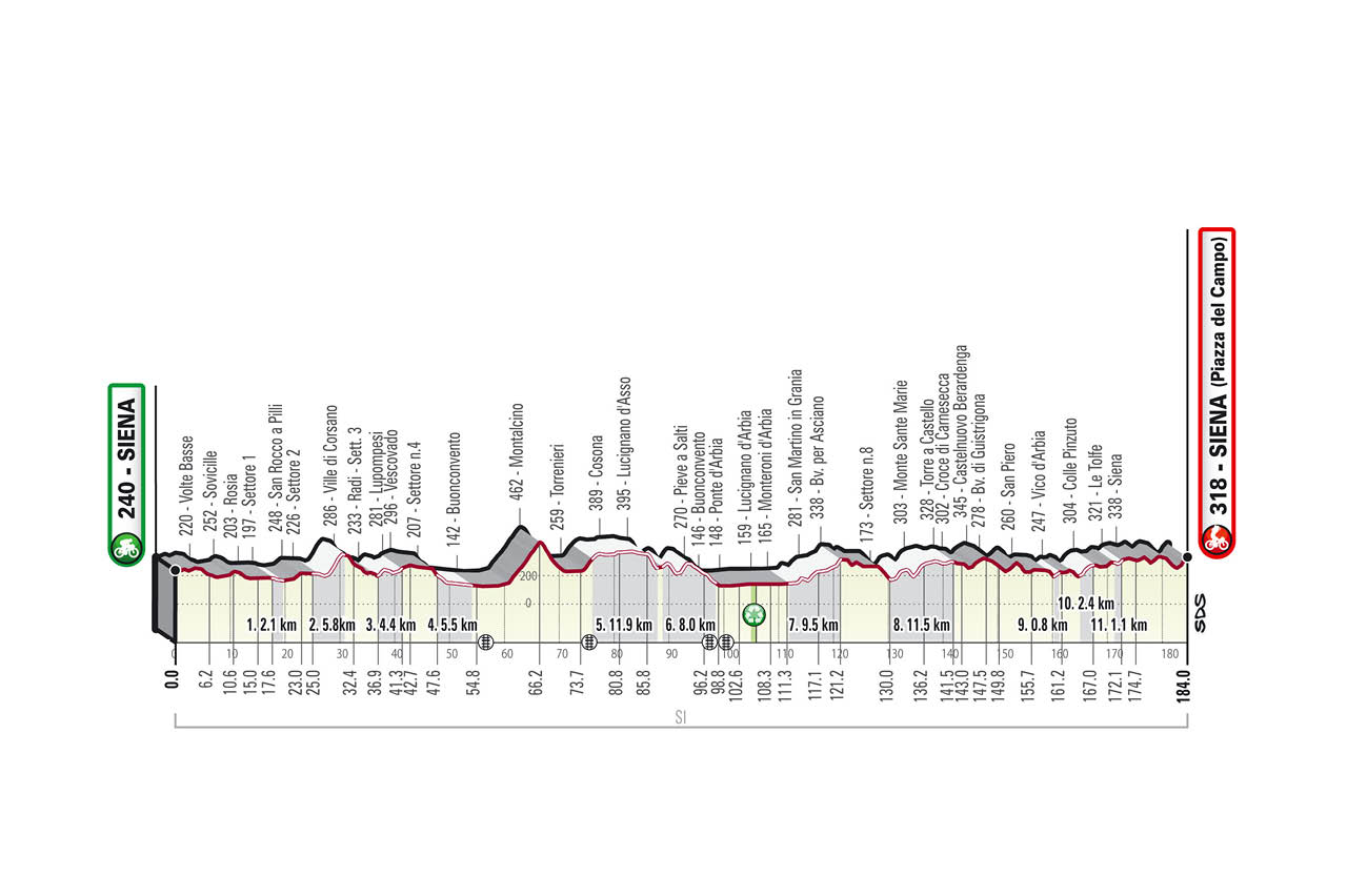 SB21 ME alt 1280x852 - Strade Bianche 2021: Sterrato ¿y barro? en la Toscana